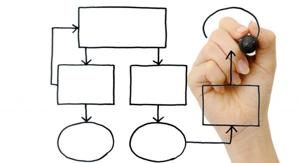Microsoft Dynamics NAV finansal iş akışını nasıl iyileştiriyor?