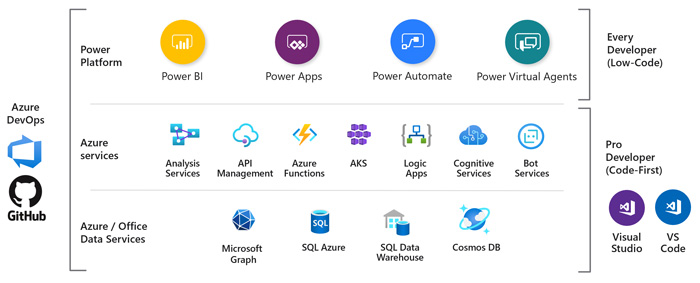 Rapid application development with Microsoft Power Platform
